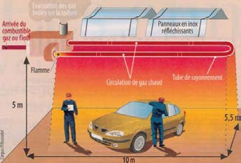 Principe fonctionnement tube radiant