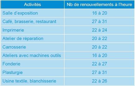 nombre de renouvellements par heure par activite